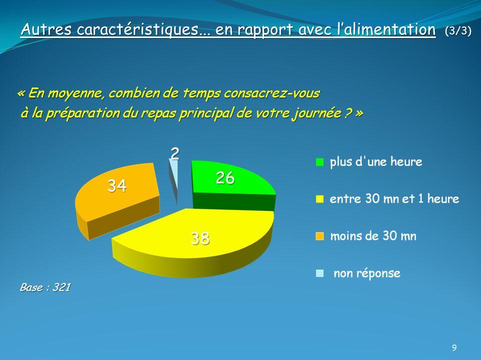I – Les fréquences de consommation Moins de « non-consommatrices » parmi les femmes qui fréquentent une ESS proposant des F & L frais Différence significative (chi2 = 18,32 - 1-p >= 98,94 %) 30