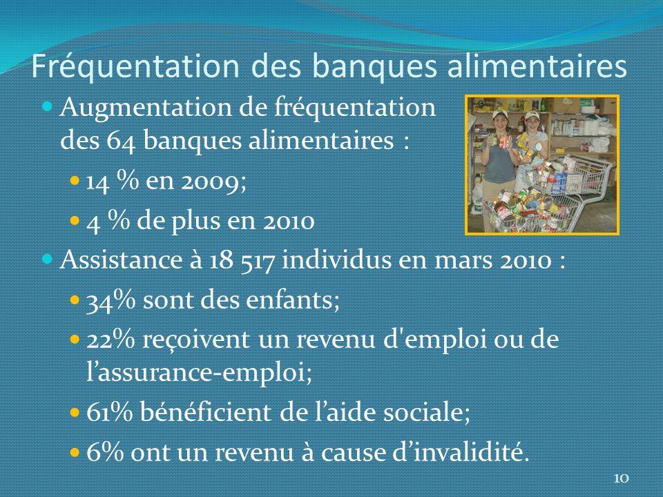 Fréquentation des banques alimentaires Augmentation de fréquentation des 64 banques alimentaires : 14 % en 2009; 4 % de plus en 2010 Assistance à 18 5