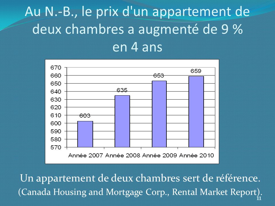 Au N.-B., le prix d'un appartement de deux chambres a augmenté de 9 % en 4 ans Un appartement de deux chambres sert de référence. (Canada Housing and