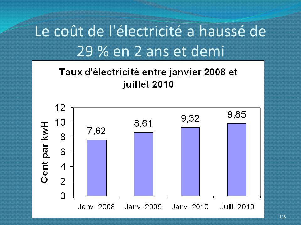 Le coût de l'électricité a haussé de 29 % en 2 ans et demi 12