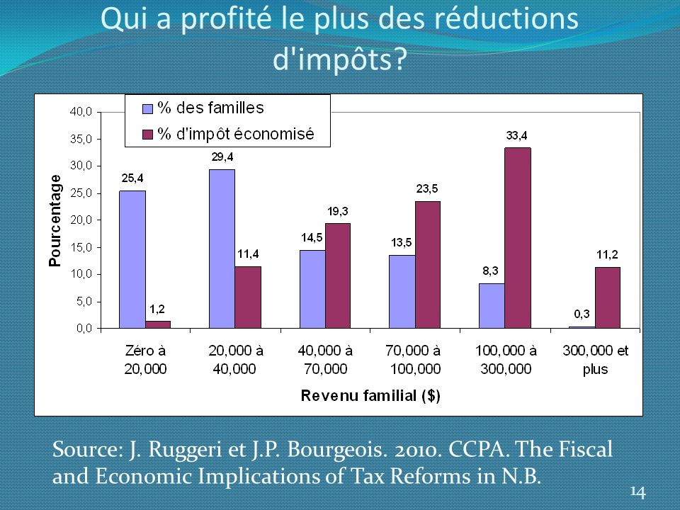 Qui a profité le plus des réductions d'impôts? 14 Source: J. Ruggeri et J.P. Bourgeois. 2010. CCPA. The Fiscal and Economic Implications of Tax Reform