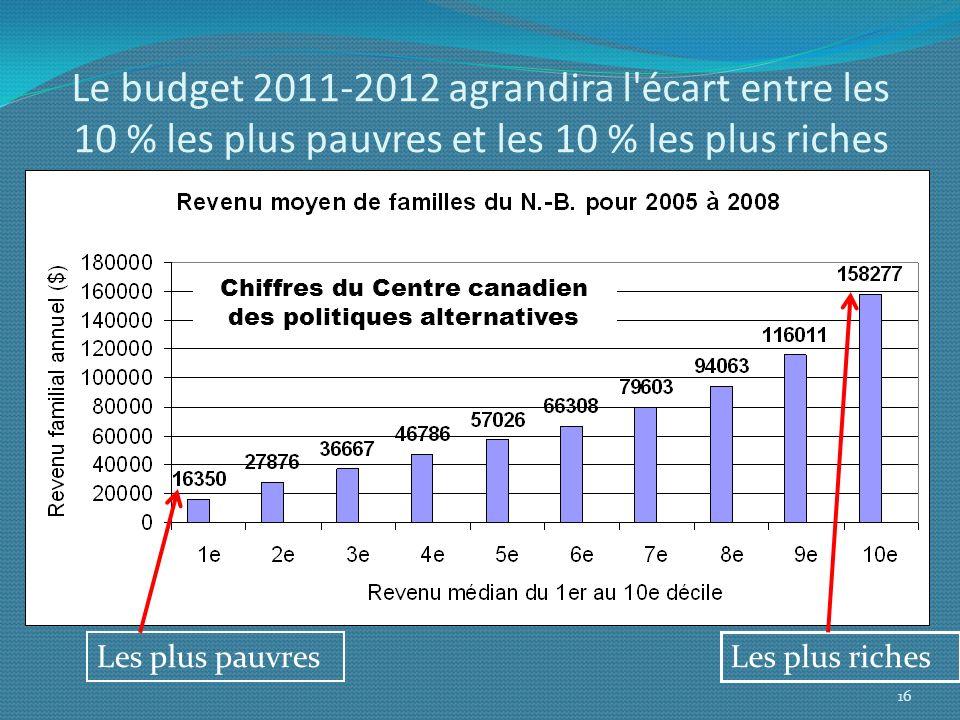 Le budget 2011-2012 agrandira l'écart entre les 10 % les plus pauvres et les 10 % les plus riches Les plus pauvres Les plus riches 16 Chiffres du Cent