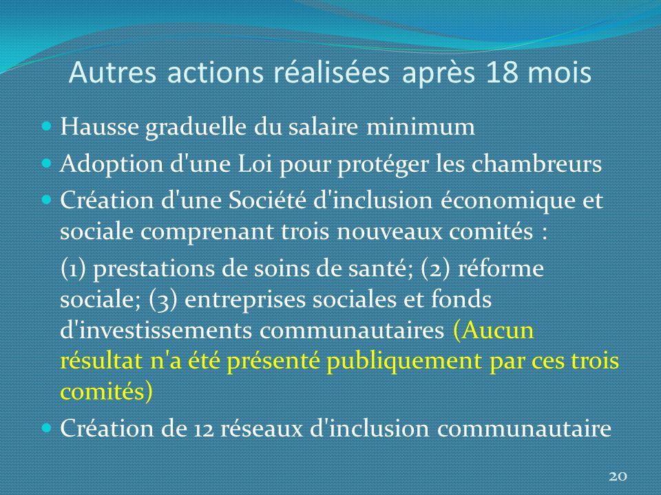 Autres actions réalisées après 18 mois Hausse graduelle du salaire minimum Adoption d'une Loi pour protéger les chambreurs Création d'une Société d'in