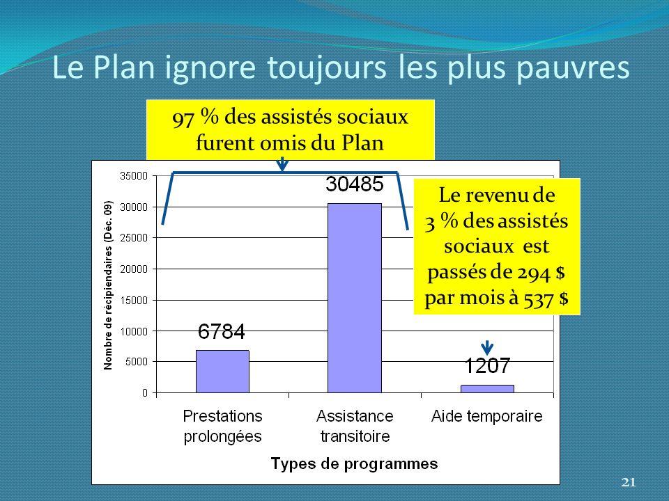 Le Plan ignore toujours les plus pauvres 21 97 % des assistés sociaux furent omis du Plan Le revenu de 3 % des assistés sociaux est passés de 294 $ pa