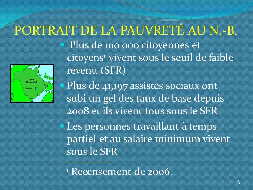 Plus de 100 000 citoyennes et citoyens 1 vivent sous le seuil de faible revenu (SFR) Plus de 41,197 assistés sociaux ont subi un gel des taux de base