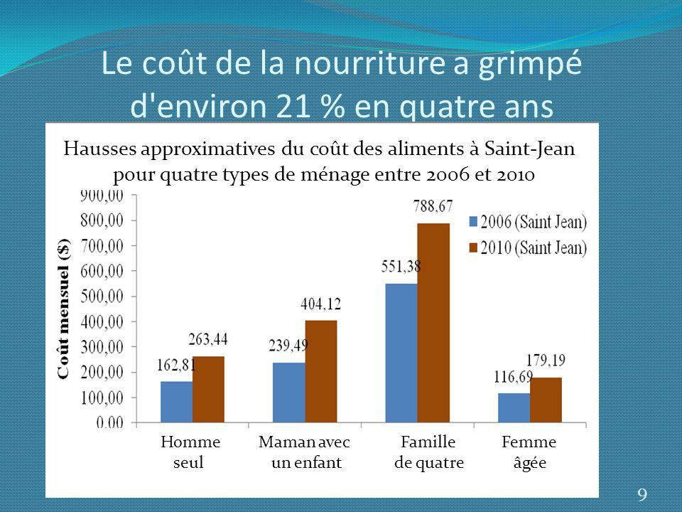 Le coût de la nourriture a grimpé d'environ 21 % en quatre ans Homme Maman avec Famille Femme seul un enfant de quatre âgée 9 Hausses approximatives d
