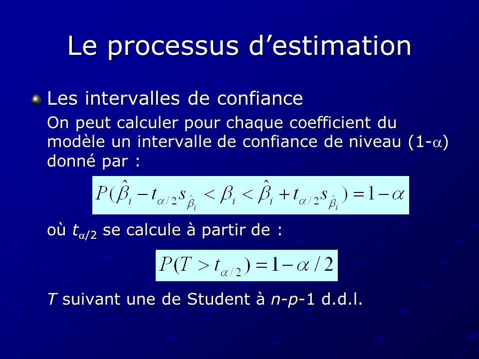 Le processus destimation Les intervalles de confiance On peut calculer pour chaque coefficient du modèle un intervalle de confiance de niveau (1-) don