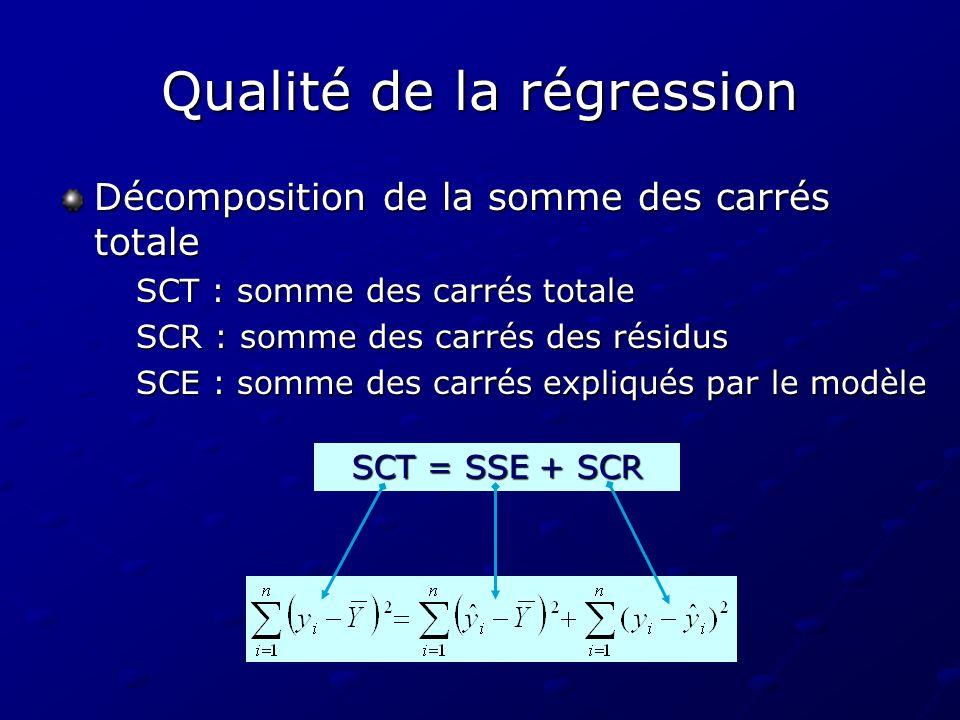 Qualité de la régression Décomposition de la somme des carrés totale SCT : somme des carrés totale SCR : somme des carrés des résidus SCE : somme des