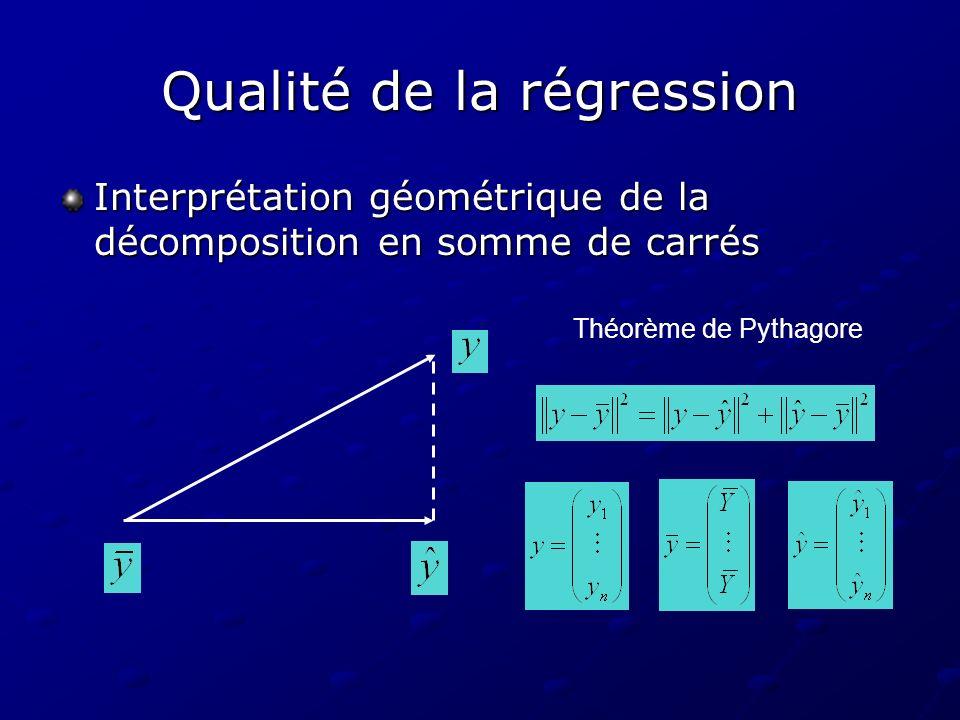 Qualité de la régression Interprétation géométrique de la décomposition en somme de carrés Théorème de Pythagore