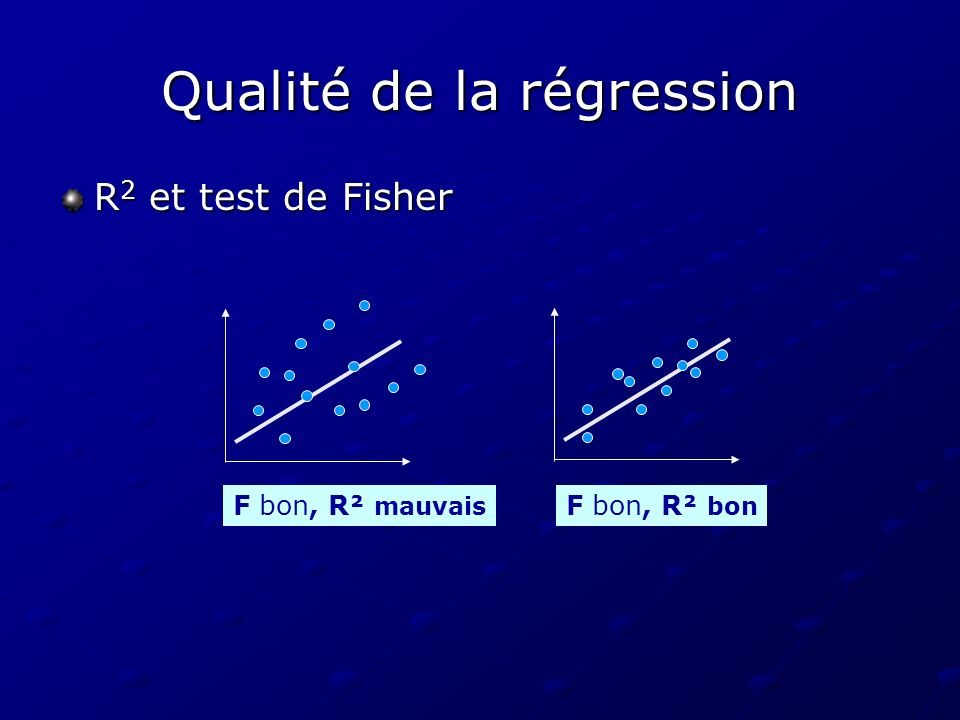 Qualité de la régression R 2 et test de Fisher F bon, R² mauvais F bon, R² bon