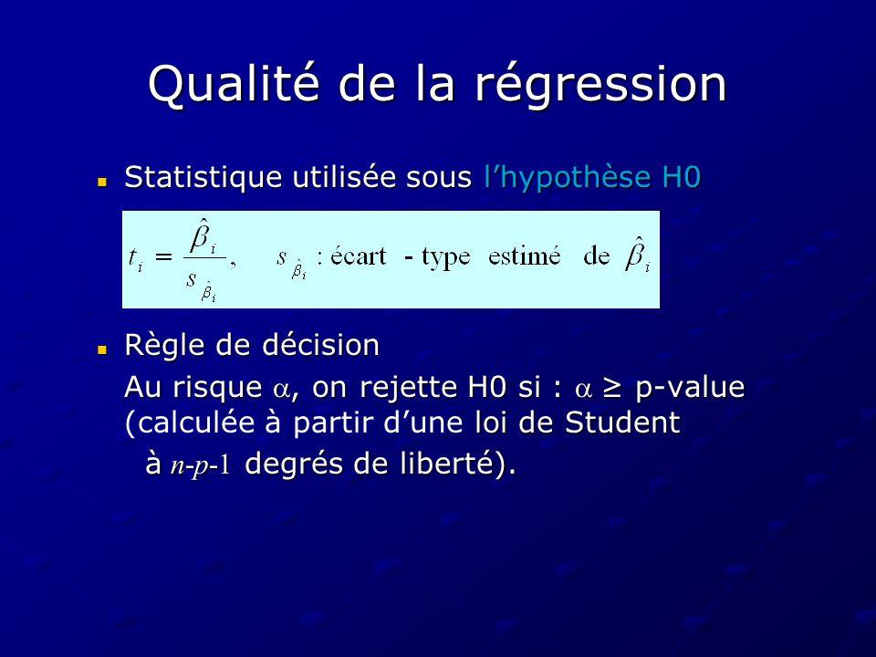Qualité de la régression Statistique utilisée sous lhypothèse H0 Statistique utilisée sous lhypothèse H0 Règle de décision Règle de décision Au risque