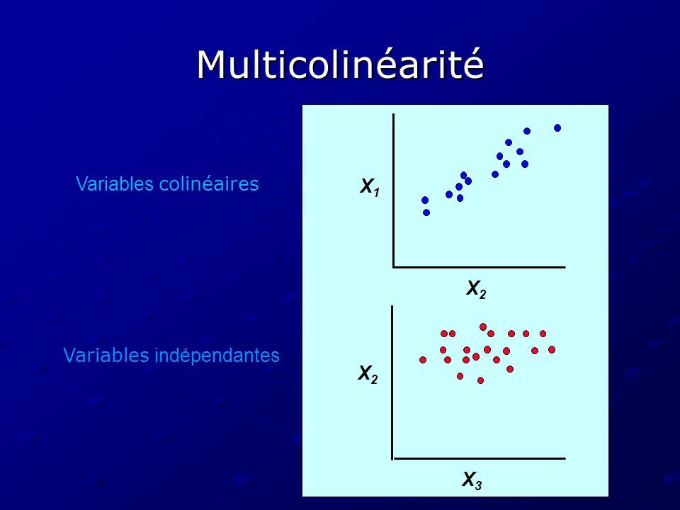 Multicolinéarité X1X1 Variables indépendantes X3X3 X2X2 Variables colinéaires X2X2