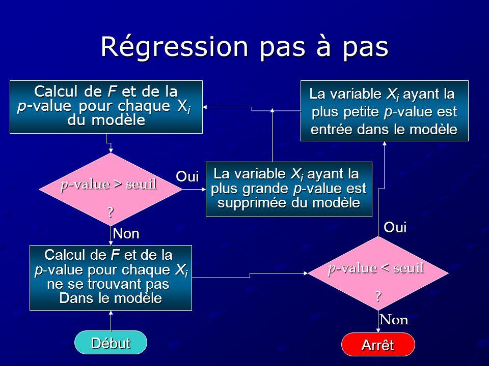 Régression pas à pas Calcul de F et de la p-value pour chaque X i du modèle Début p -value > seuil ? Arrêt La variable X i ayant la plus grande p-valu