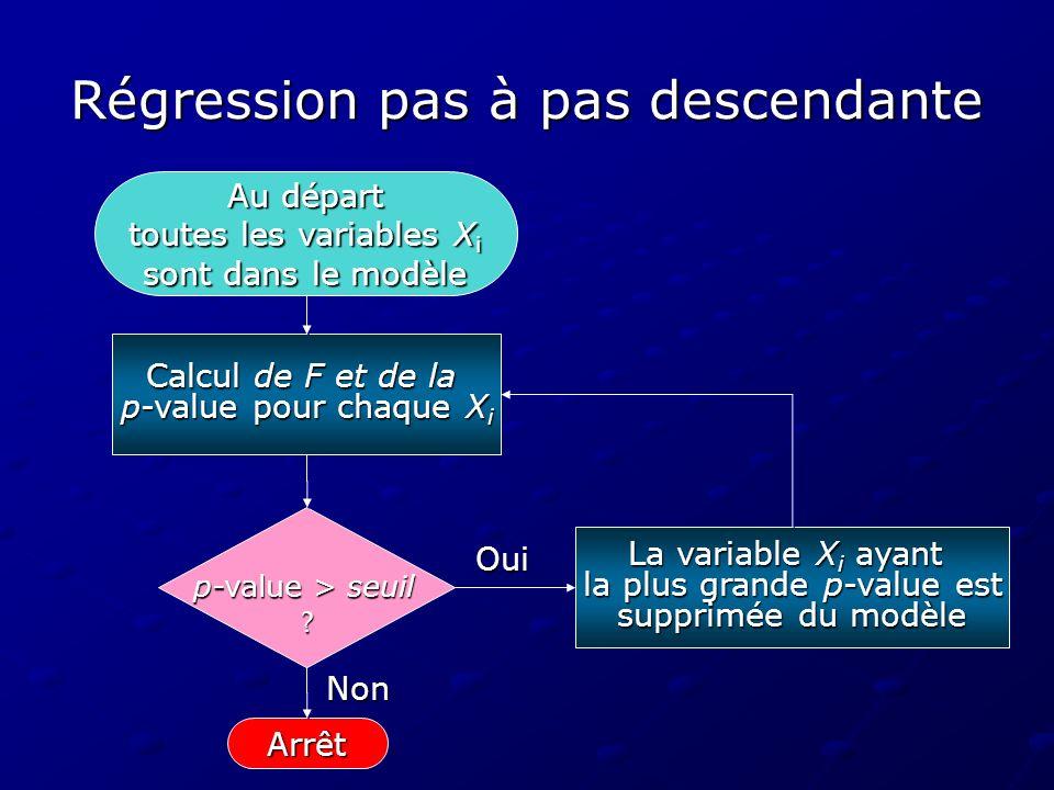 Régression pas à pas descendante Arrêt Calcul de F et de la p-value pour chaque X i p-value > seuil ? La variable X i ayant la plus grande p-value est