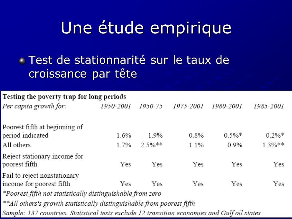 Une étude empirique Test de stationnarité sur le taux de croissance par tête