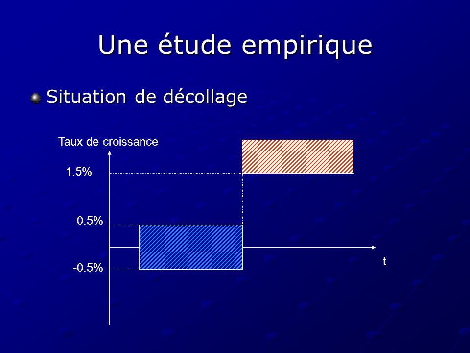 Une étude empirique Situation de décollage t Taux de croissance 0.5% -0.5% 1.5%