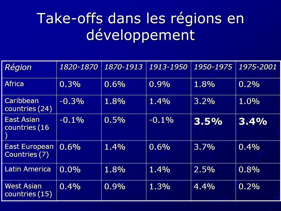 Take-offs dans les régions en développement Région1820-18701870-19131913-19501950-19751975-2001 Africa0.3%0.6%0.9%1.8%0.2% Caribbean countries (24) -0