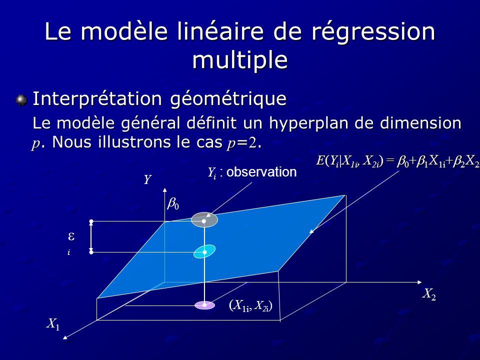 Le modèle linéaire de régression multiple Interprétation géométrique Le modèle général définit un hyperplan de dimension p. Nous illustrons le cas p =