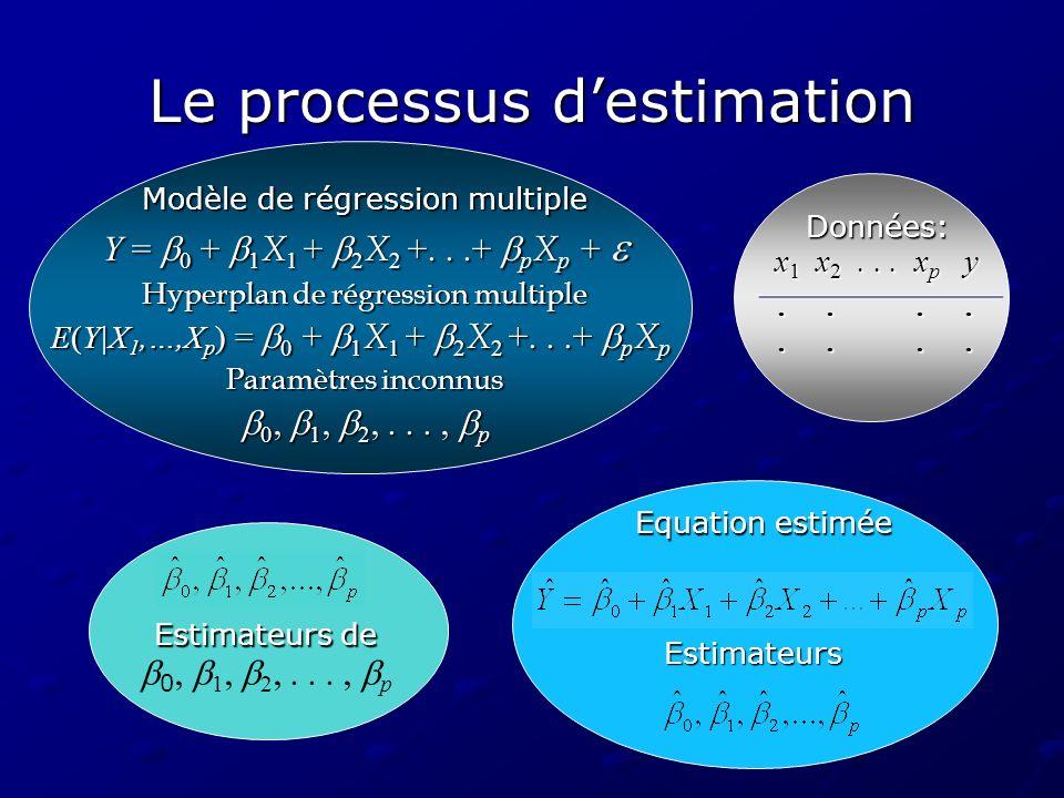 Le processus destimation Modèle de régression multiple Y = 0 + 1 X 1 + 2 X 2 +...+ p X p + Y = 0 + 1 X 1 + 2 X 2 +...+ p X p + Hyperplan de régression