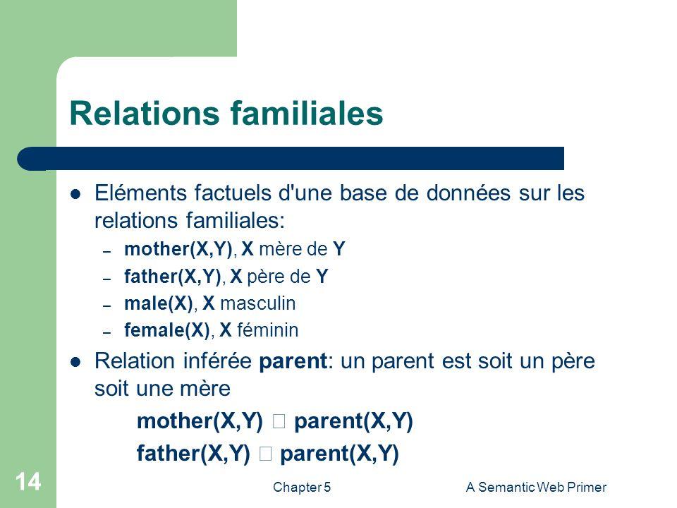 Chapter 5A Semantic Web Primer 14 Relations familiales Eléments factuels d'une base de données sur les relations familiales: – mother(X,Y), X mère de