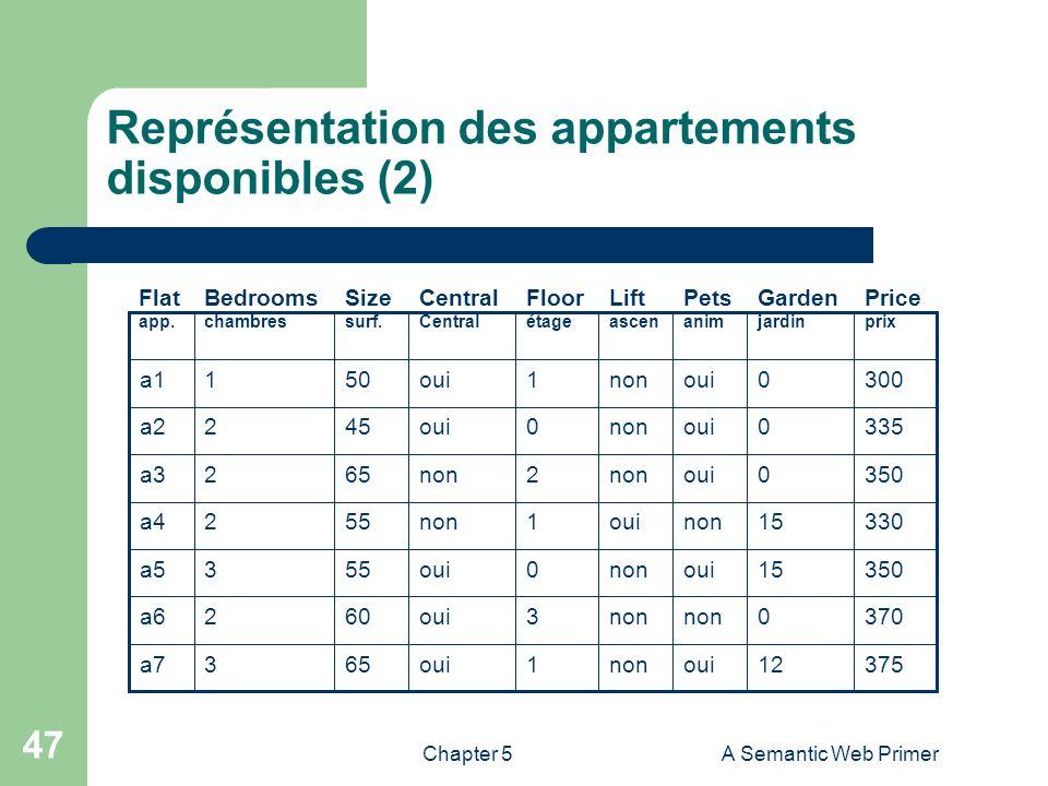 Chapter 5A Semantic Web Primer 47 Représentation des appartements disponibles (2) 37512ouinon1oui653a7 3700non 3oui602a6 35015ouinon0oui553a5 33015non