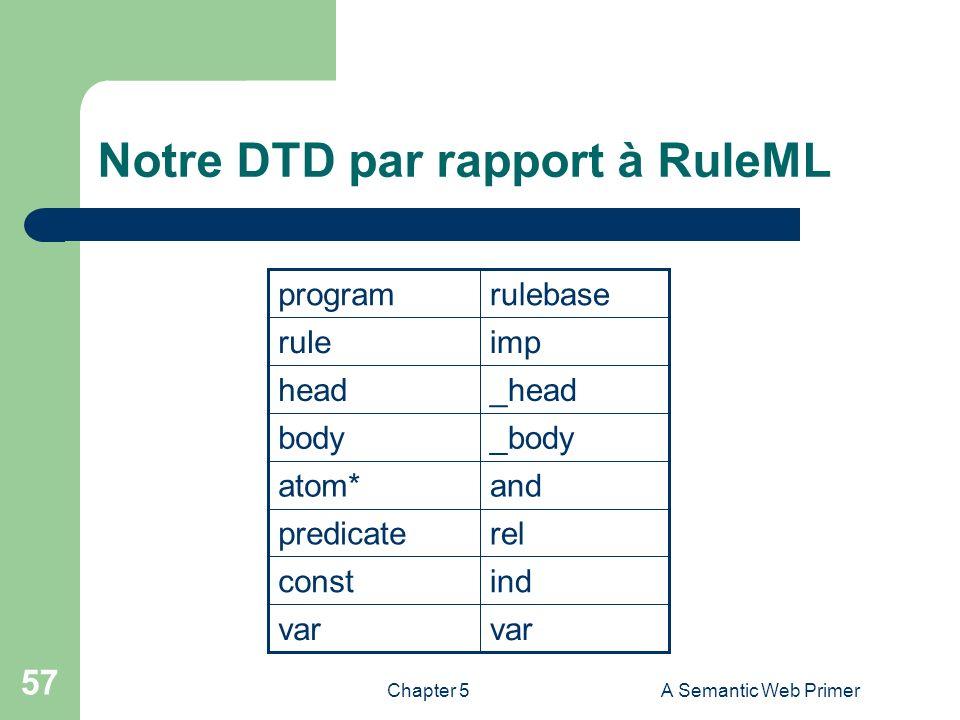 Chapter 5A Semantic Web Primer 57 Notre DTD par rapport à RuleML var indconst relpredicate andatom* _bodybody _headhead imprule rulebaseprogram