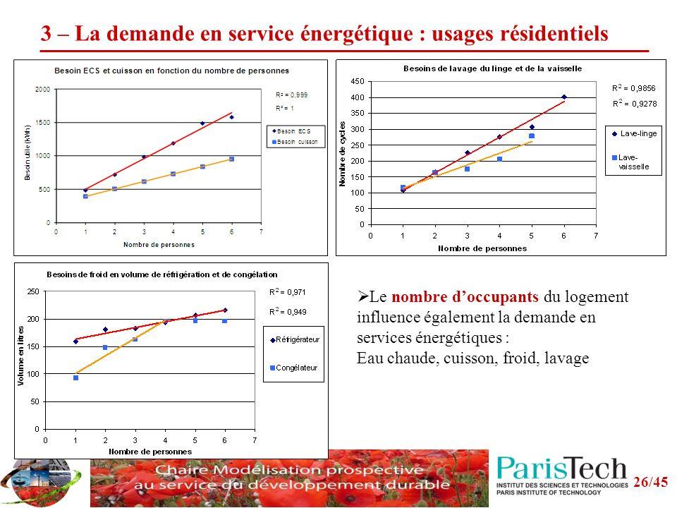 3 – La demande en service énergétique : usages résidentiels Le nombre doccupants du logement influence également la demande en services énergétiques : Eau chaude, cuisson, froid, lavage 26/45