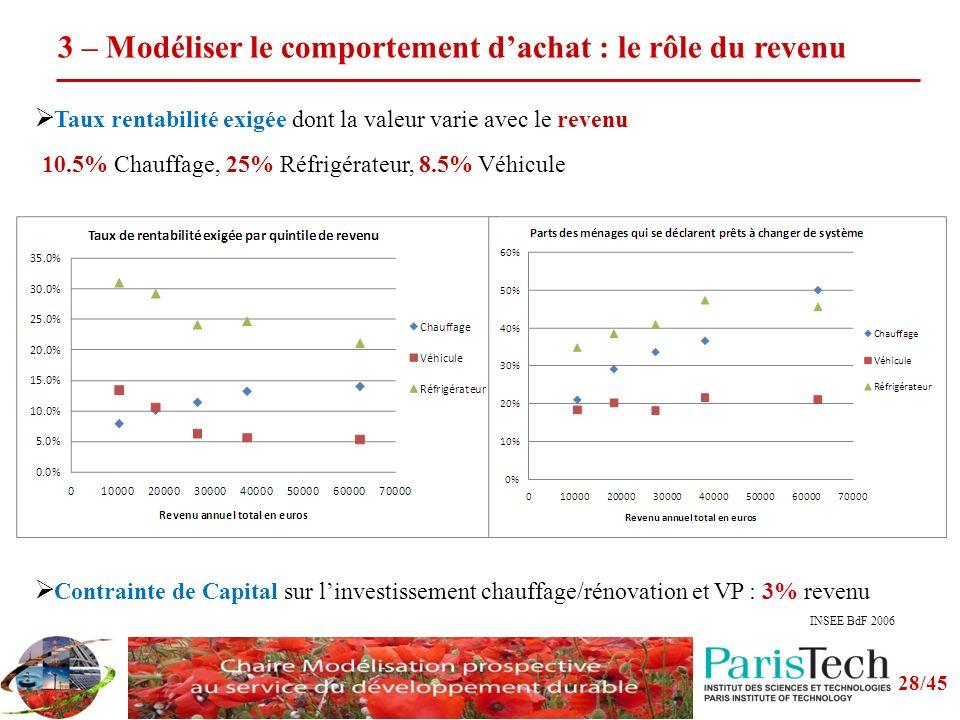 3 – Modéliser le comportement dachat : le rôle du revenu Contrainte de Capital sur linvestissement chauffage/rénovation et VP : 3% revenu Taux rentabilité exigée dont la valeur varie avec le revenu 10.5% Chauffage, 25% Réfrigérateur, 8.5% Véhicule 28/45 INSEE BdF 2006