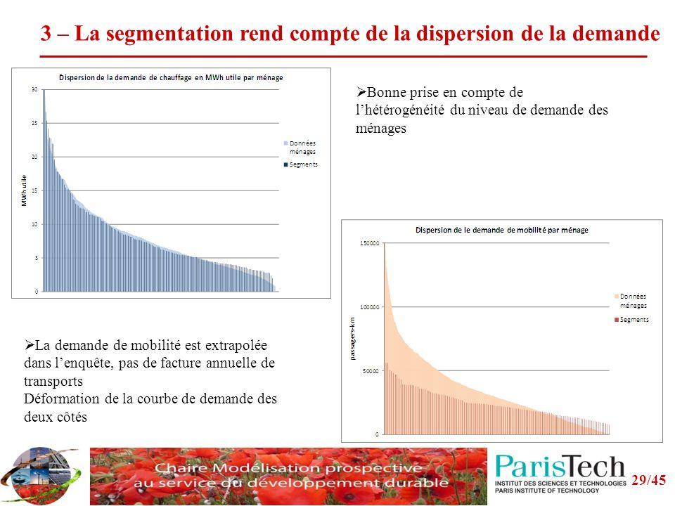 3 – La segmentation rend compte de la dispersion de la demande La demande de mobilité est extrapolée dans lenquête, pas de facture annuelle de transports Déformation de la courbe de demande des deux côtés Bonne prise en compte de lhétérogénéité du niveau de demande des ménages 29/45