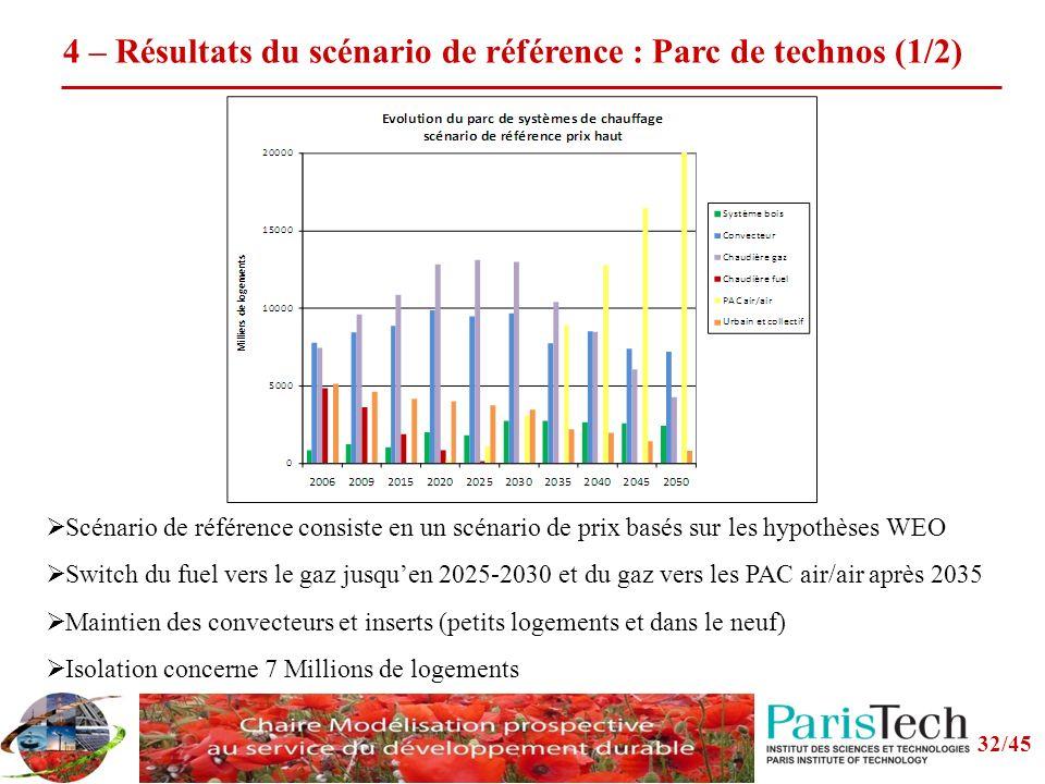 4 – Résultats du scénario de référence : Parc de technos (1/2) Scénario de référence consiste en un scénario de prix basés sur les hypothèses WEO Switch du fuel vers le gaz jusquen 2025-2030 et du gaz vers les PAC air/air après 2035 Maintien des convecteurs et inserts (petits logements et dans le neuf) Isolation concerne 7 Millions de logements 32/45