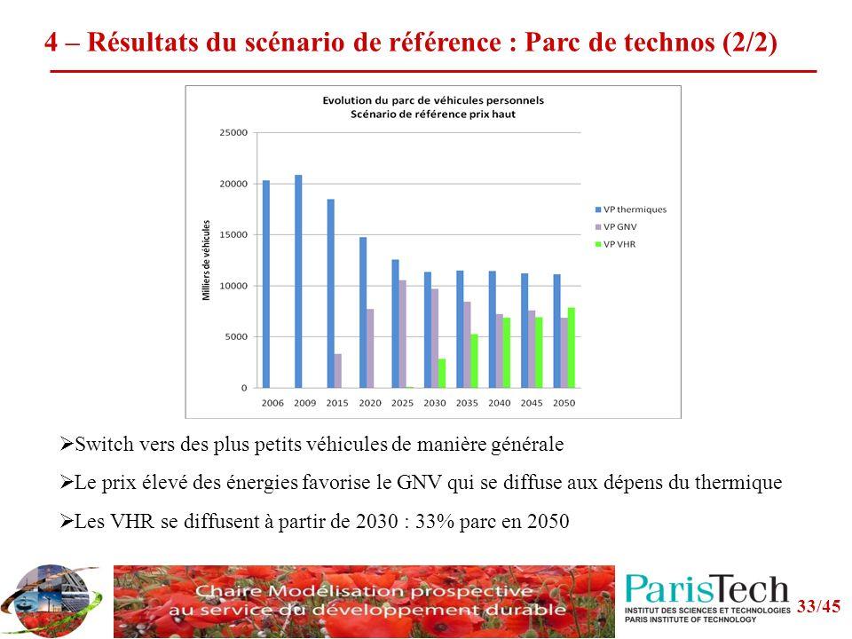 4 – Résultats du scénario de référence : Parc de technos (2/2) Switch vers des plus petits véhicules de manière générale Le prix élevé des énergies favorise le GNV qui se diffuse aux dépens du thermique Les VHR se diffusent à partir de 2030 : 33% parc en 2050 33/45