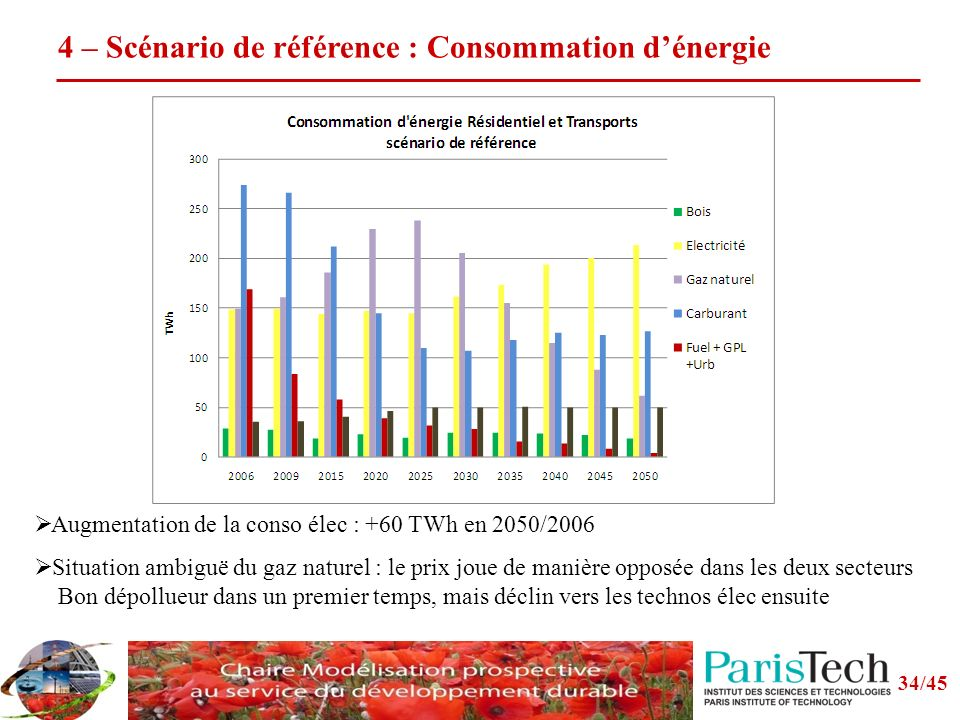 34/45 4 – Scénario de référence : Consommation dénergie Augmentation de la conso élec : +60 TWh en 2050/2006 Situation ambiguë du gaz naturel : le prix joue de manière opposée dans les deux secteurs Bon dépollueur dans un premier temps, mais déclin vers les technos élec ensuite