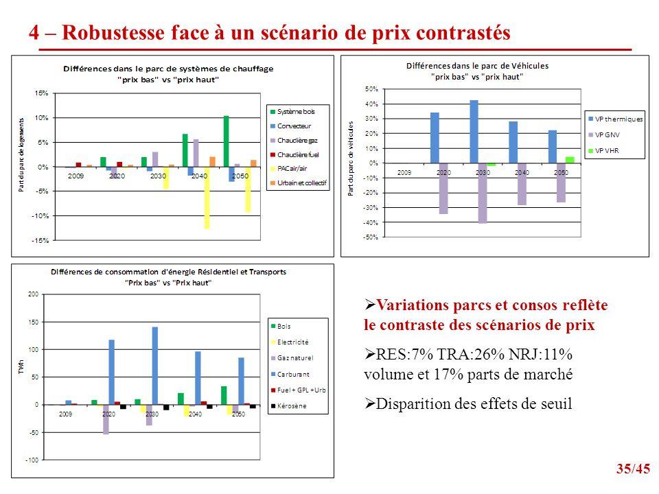 35/45 4 – Robustesse face à un scénario de prix contrastés Variations parcs et consos reflète le contraste des scénarios de prix RES:7% TRA:26% NRJ:11% volume et 17% parts de marché Disparition des effets de seuil