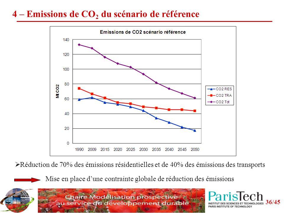 36/45 4 – Emissions de CO 2 du scénario de référence Réduction de 70% des émissions résidentielles et de 40% des émissions des transports Mise en place dune contrainte globale de réduction des émissions