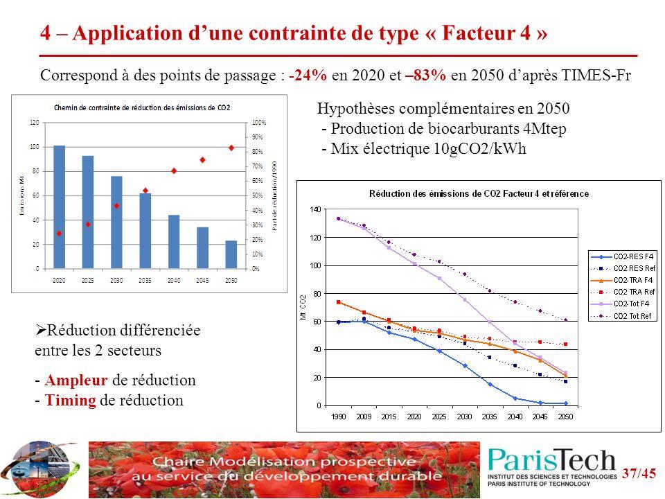 37/45 4 – Application dune contrainte de type « Facteur 4 » Correspond à des points de passage : -24% en 2020 et –83% en 2050 daprès TIMES-Fr Hypothèses complémentaires en 2050 - Production de biocarburants 4Mtep - Mix électrique 10gCO2/kWh Réduction différenciée entre les 2 secteurs - Ampleur de réduction - Timing de réduction