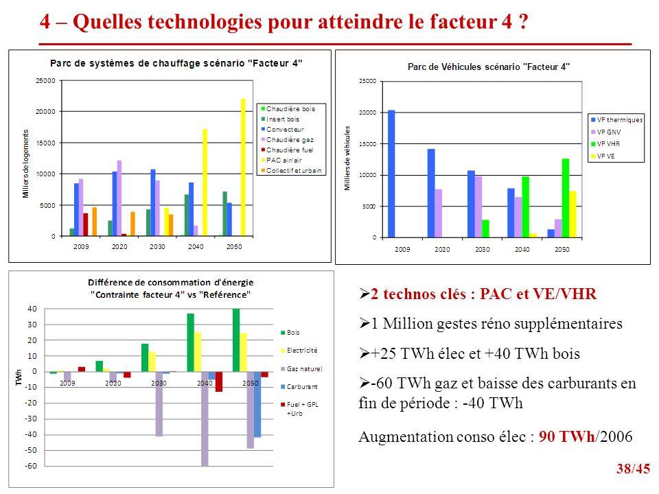 4 – Quelles technologies pour atteindre le facteur 4 .