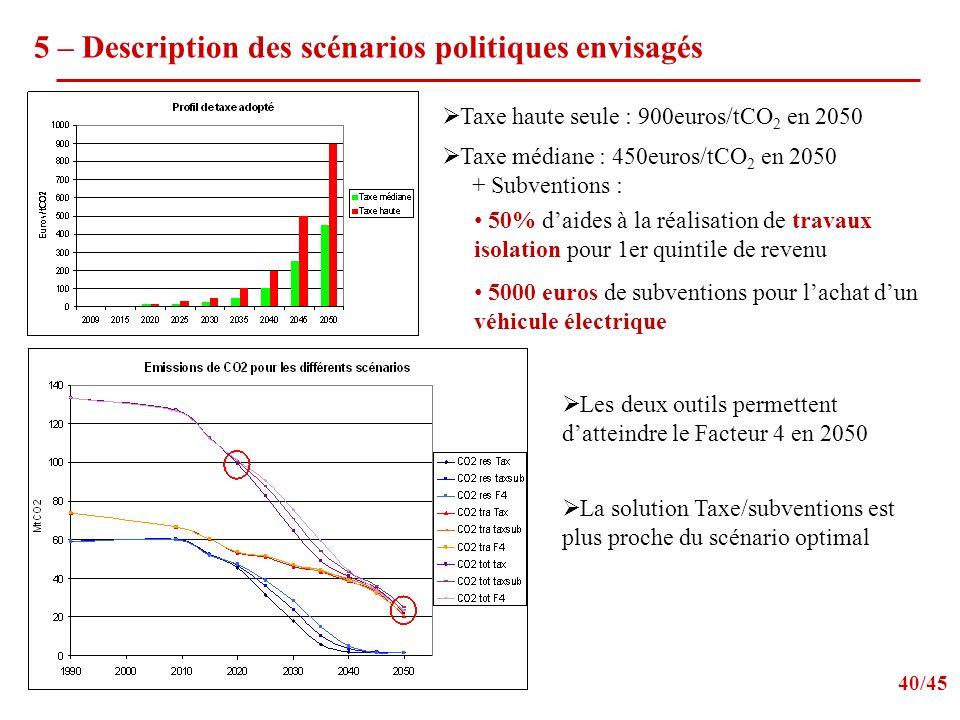 5 – Description des scénarios politiques envisagés 40/45 50% daides à la réalisation de travaux isolation pour 1er quintile de revenu 5000 euros de subventions pour lachat dun véhicule électrique Taxe haute seule : 900euros/tCO 2 en 2050 Taxe médiane : 450euros/tCO 2 en 2050 + Subventions : Les deux outils permettent datteindre le Facteur 4 en 2050 La solution Taxe/subventions est plus proche du scénario optimal