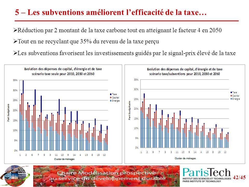 42/45 5 – Les subventions améliorent lefficacité de la taxe… Les subventions favorisent les investissements guidés par le signal-prix élevé de la taxe Réduction par 2 montant de la taxe carbone tout en atteignant le facteur 4 en 2050 Tout en ne recyclant que 35% du revenu de la taxe perçu