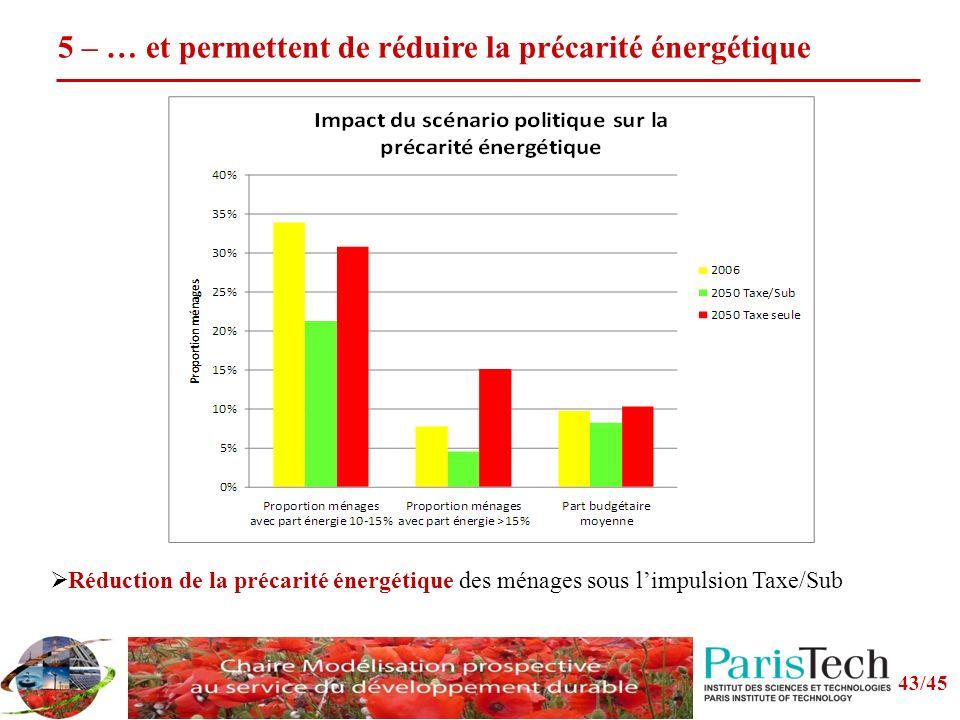 43/45 5 – … et permettent de réduire la précarité énergétique Réduction de la précarité énergétique des ménages sous limpulsion Taxe/Sub