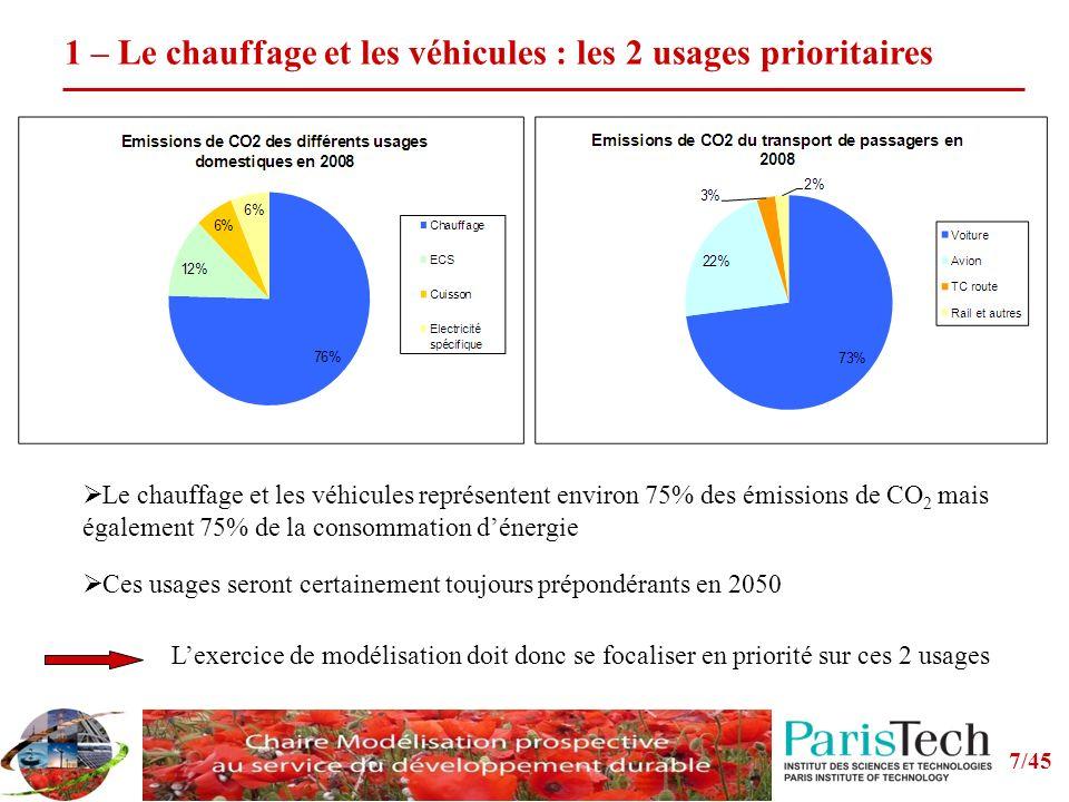 7/45 1 – Le chauffage et les véhicules : les 2 usages prioritaires Le chauffage et les véhicules représentent environ 75% des émissions de CO 2 mais également 75% de la consommation dénergie Ces usages seront certainement toujours prépondérants en 2050 Lexercice de modélisation doit donc se focaliser en priorité sur ces 2 usages