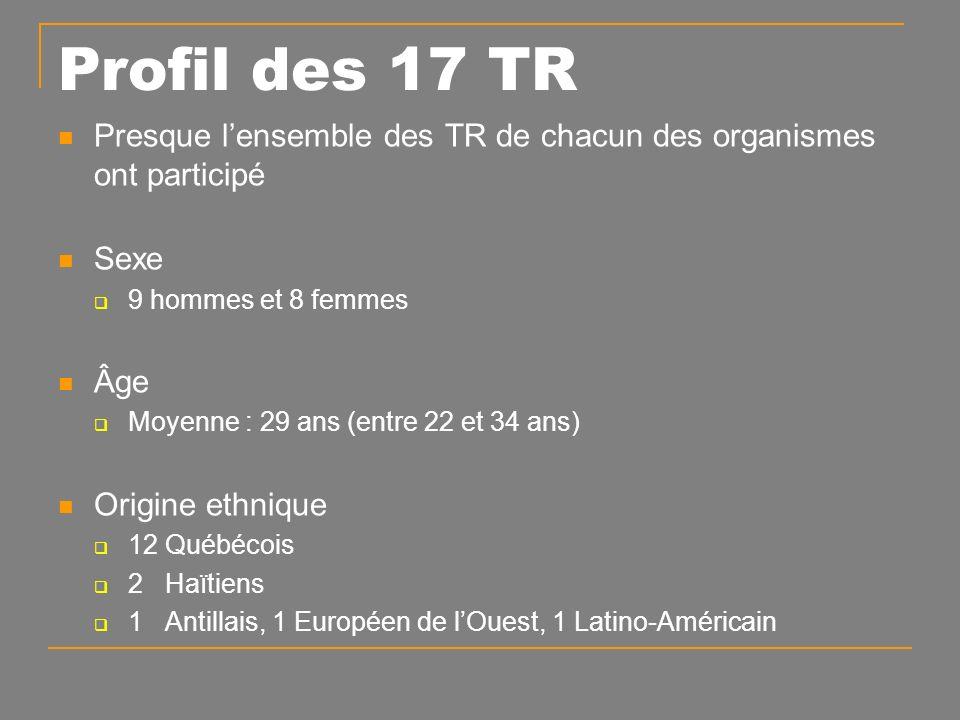 Presque lensemble des TR de chacun des organismes ont participé Sexe 9 hommes et 8 femmes Âge Moyenne : 29 ans (entre 22 et 34 ans) Origine ethnique 12 Québécois 2 Haïtiens 1 Antillais, 1 Européen de lOuest, 1 Latino-Américain