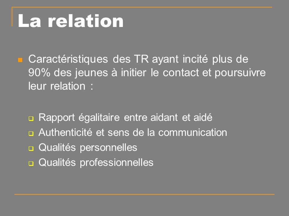 La relation Caractéristiques des TR ayant incité plus de 90% des jeunes à initier le contact et poursuivre leur relation : Rapport égalitaire entre aidant et aidé Authenticité et sens de la communication Qualités personnelles Qualités professionnelles