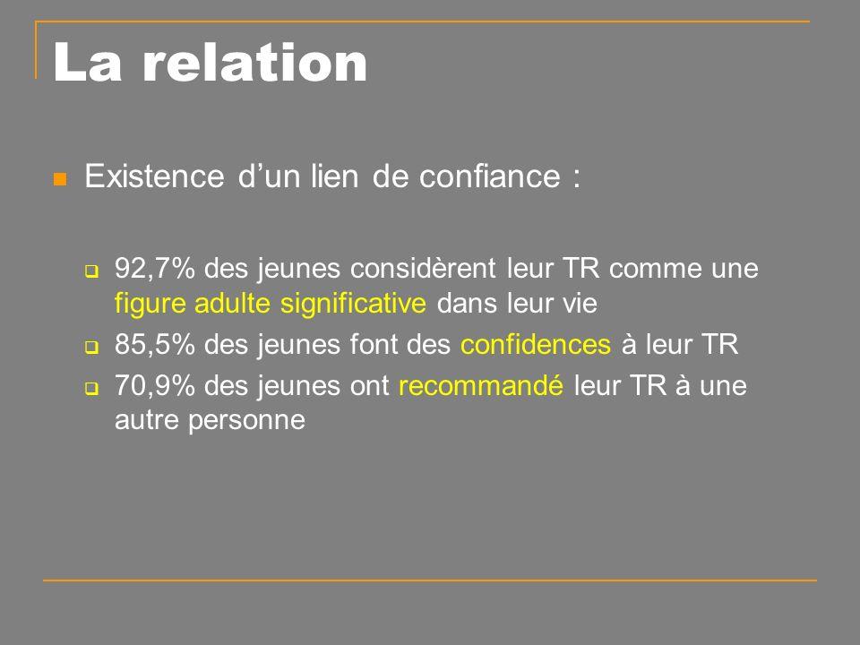La relation Existence dun lien de confiance : 92,7% des jeunes considèrent leur TR comme une figure adulte significative dans leur vie 85,5% des jeunes font des confidences à leur TR 70,9% des jeunes ont recommandé leur TR à une autre personne