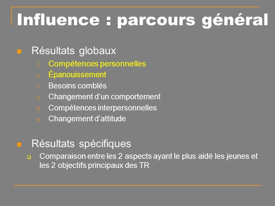 Influence : parcours général Résultats globaux 1.Compétences personnelles 2.