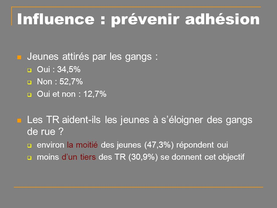 Influence : prévenir adhésion Jeunes attirés par les gangs : Oui : 34,5% Non : 52,7% Oui et non : 12,7% Les TR aident-ils les jeunes à séloigner des gangs de rue .