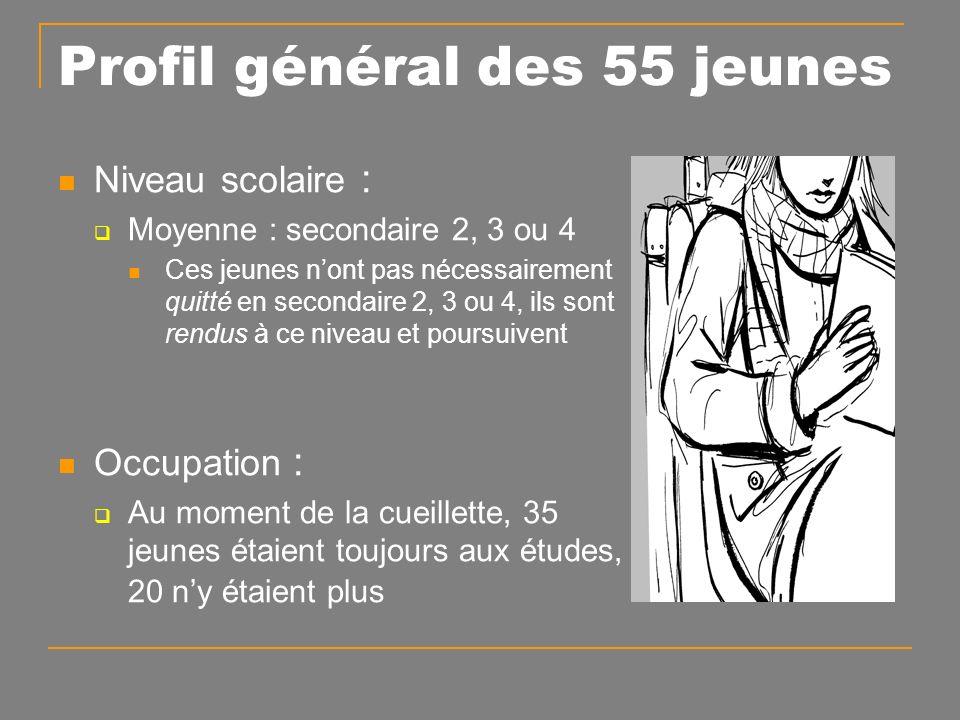 Profil des participants Profil de risque des 55 jeunes