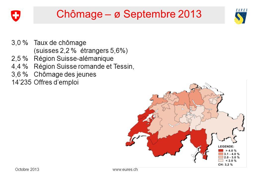 www.eures.ch Chômage – ø Septembre 2013 Octobre 2013 3,0 % Taux de chômage (suisses 2,2 % étrangers 5,6%) 2,5 % Région Suisse-alémanique 4,4 % Région