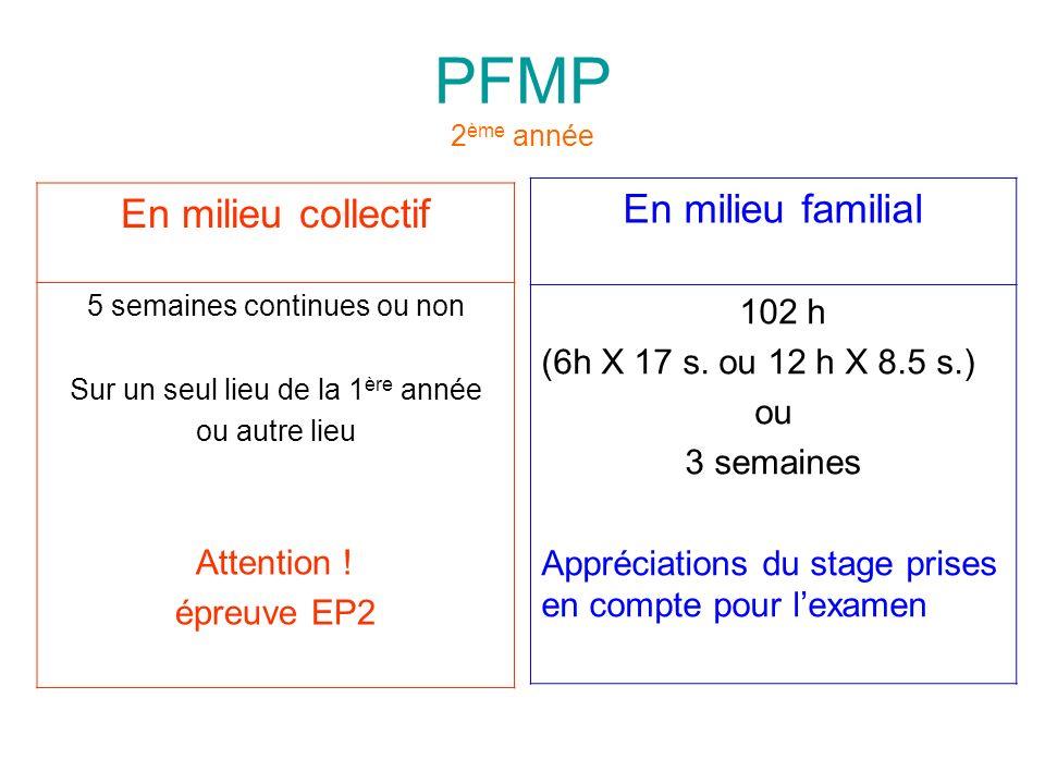 PFMP 2 ème année En milieu collectif 5 semaines continues ou non Sur un seul lieu de la 1 ère année ou autre lieu Attention ! épreuve EP2 En milieu fa