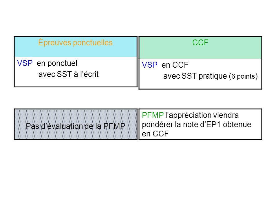 Épreuves ponctuelles VSP en ponctuel avec SST à lécrit CCF VSP en CCF avec SST pratique ( 6 points ) PFMP lappréciation viendra pondérer la note dEP1