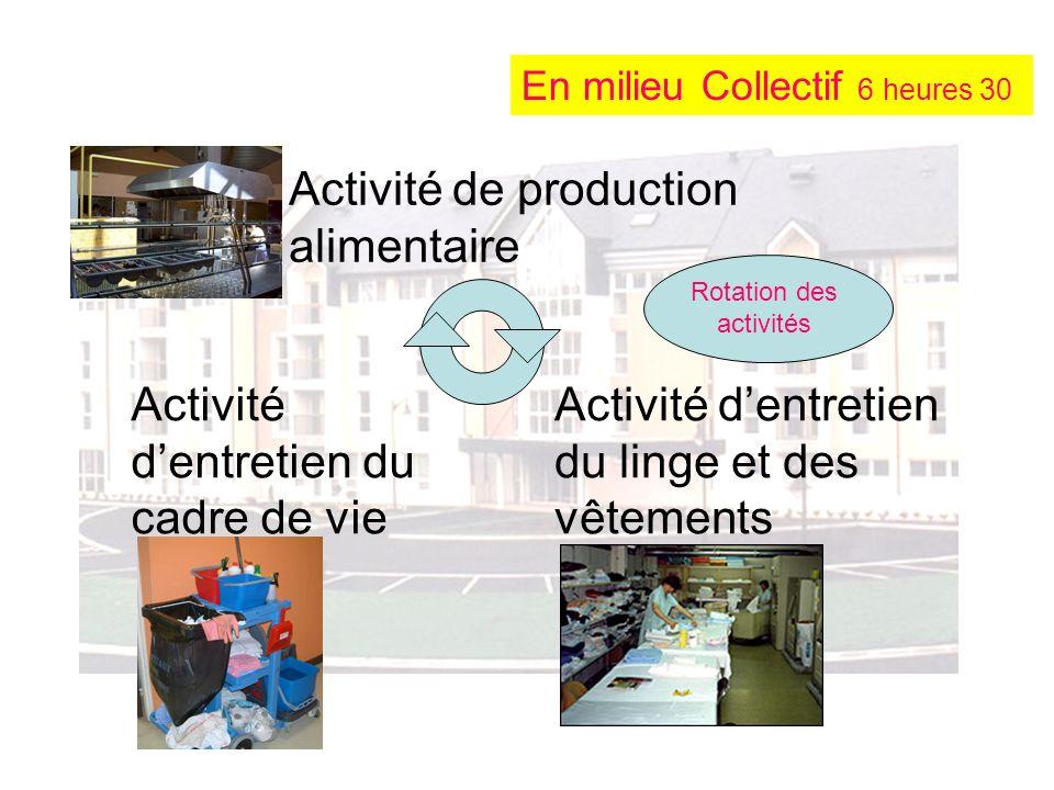 Activité de production alimentaire Activité dentretien du cadre de vie Activité dentretien du linge et des vêtements Rotation des activités En milieu